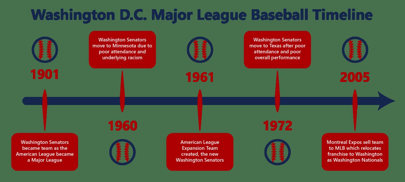 Washington Baseball Timeline